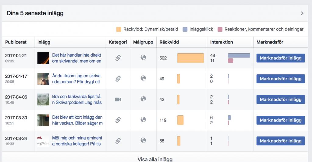 Facebookstatistik